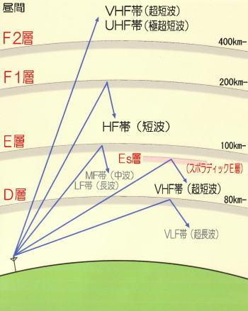 F2層による伝搬: さいたまMK2